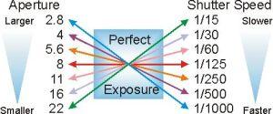 aperture-v-shutter-speed